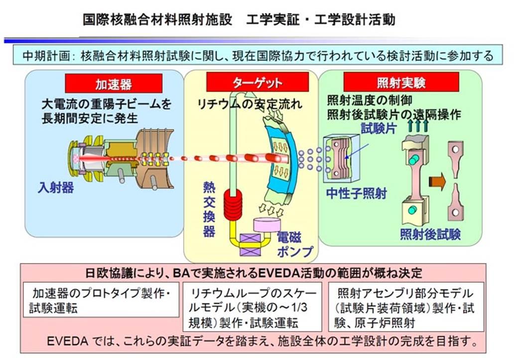 国際核融合エネルギー研究センタ...